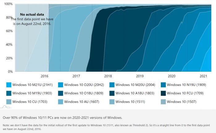 Windows 11还未推出就已经有1.3%的用户在用