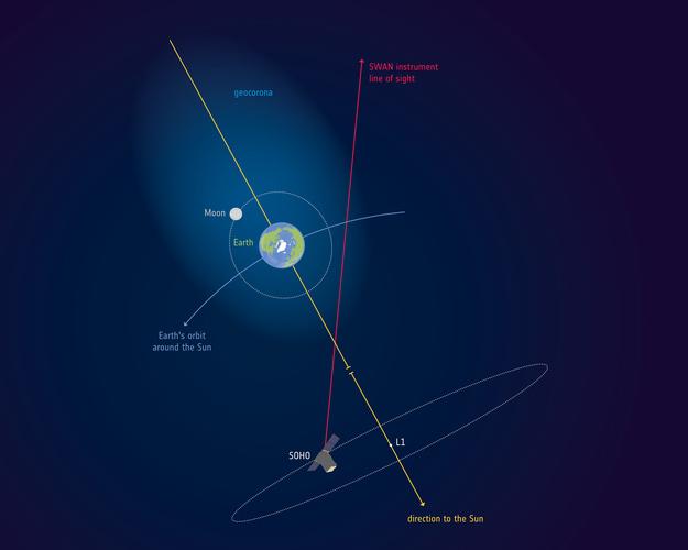 """""""迟到20年""""的发现: 月球竟在地球大气层中"""