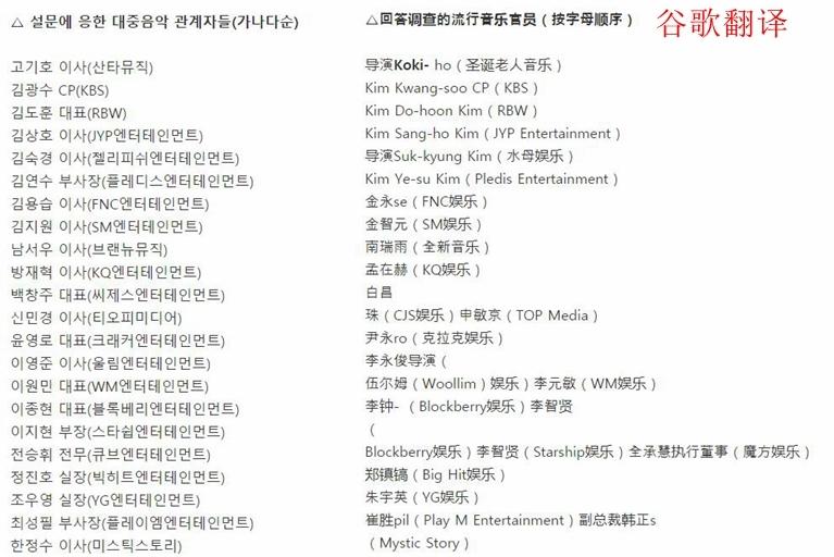 22位韩国娱乐公司代表票选2020年最佳新出道偶像团,这些团你pick了吗?插图13