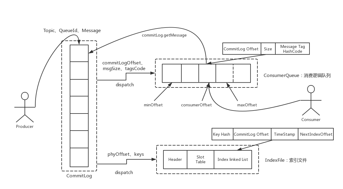 消息存储结构