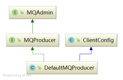 DefaultMQProducer类图