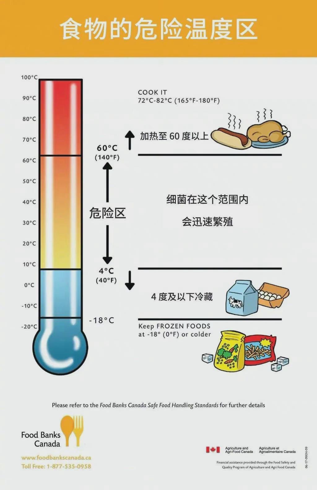 常温下食品有个4小时规则,超过4小时未冷藏要丢弃-itotii
