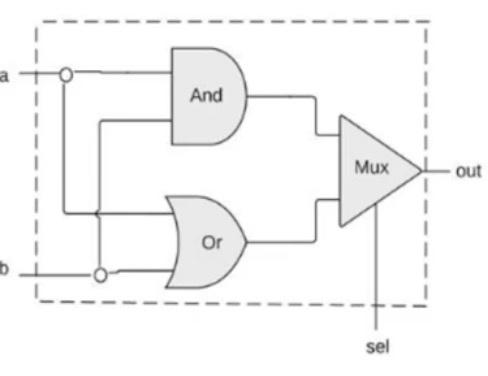 AndMuxOr implementation