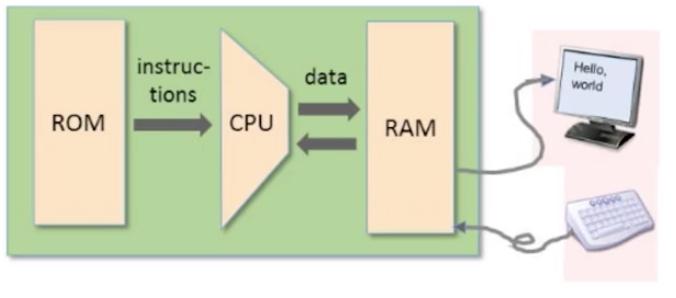 Hack Computer Plateform