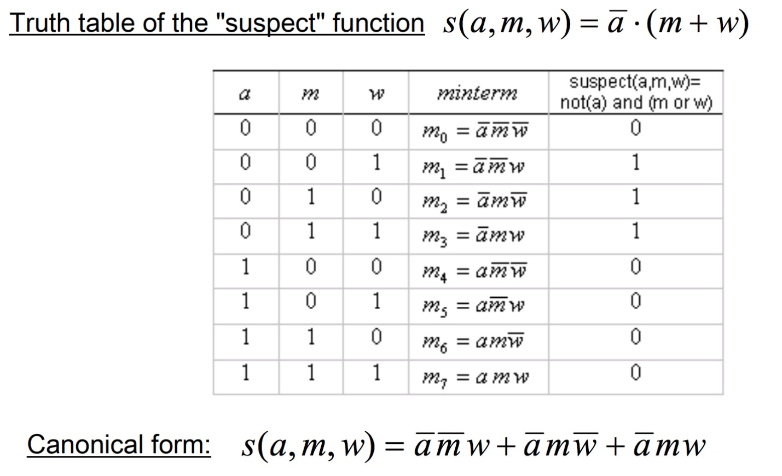 """Truth table of the """"suspect"""" function"""