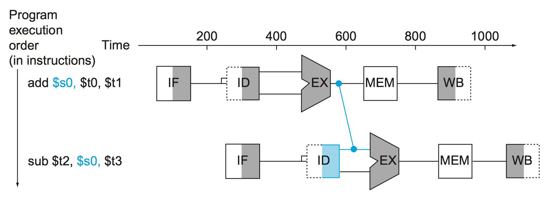 Graphical representation of forwarding.