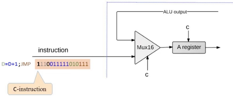 CPU handling of an C-instruction