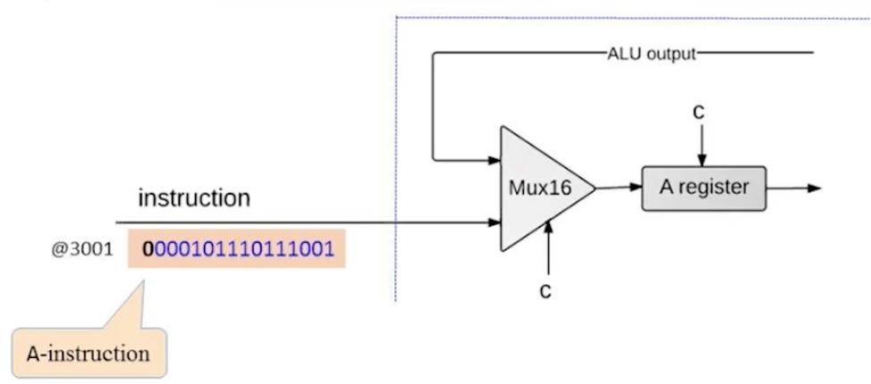 CPU handling of an A-instruction