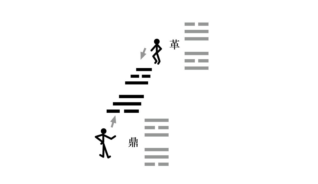 易经入门:太极、两仪、四象、八卦是什么意思?插图(4)