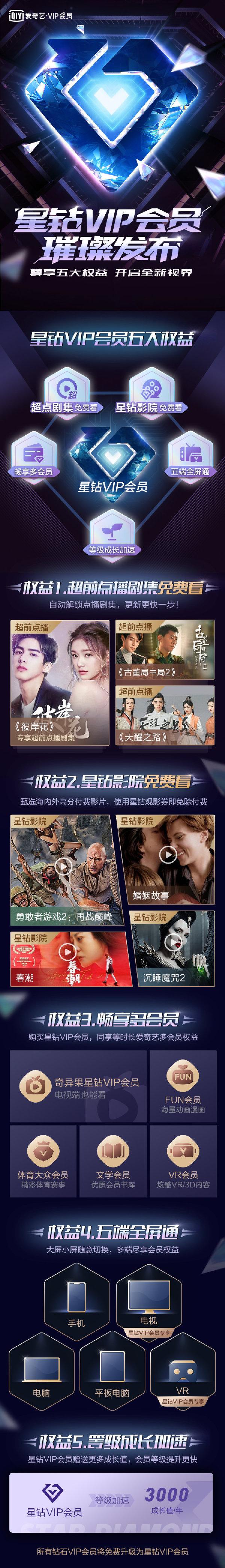 爱奇艺推出星钻VIP 钻石VIP可免费升级 享超前点播等权益图片