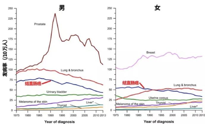 《黑豹》主演因癌离世,这个癌症在中国也很常见
