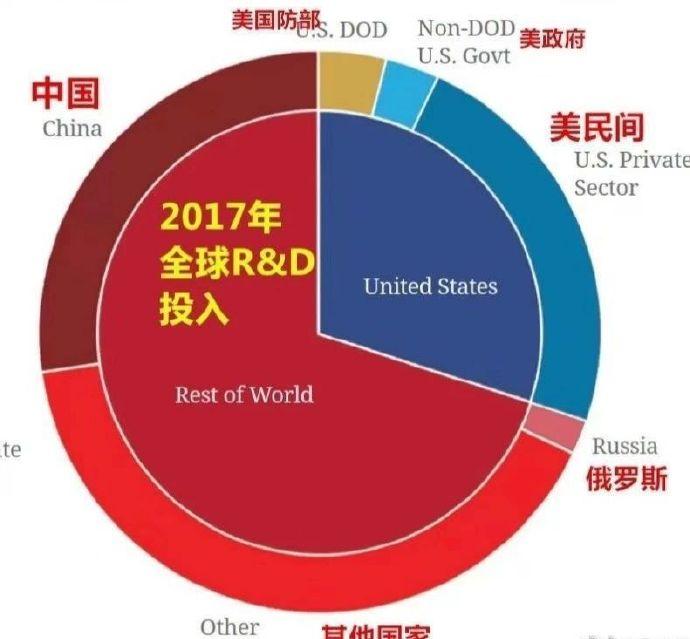 中国人才流失那么严重,为啥还能发展起来