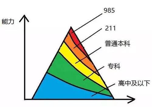 在中国,学历与收入、前途到底能有多挂钩?