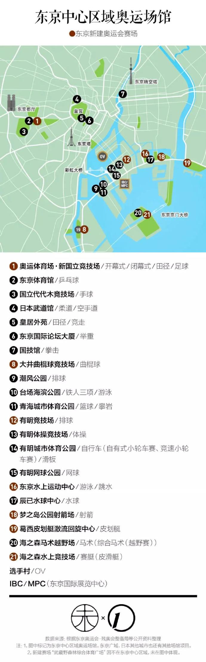 迷雾中的东京奥运会:这些是已经确定的信息 被嫌弃的东京奥运