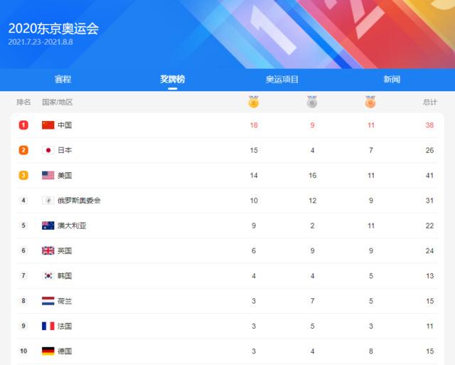 奥运冠军经济账:一文了解全球各国奖金标准