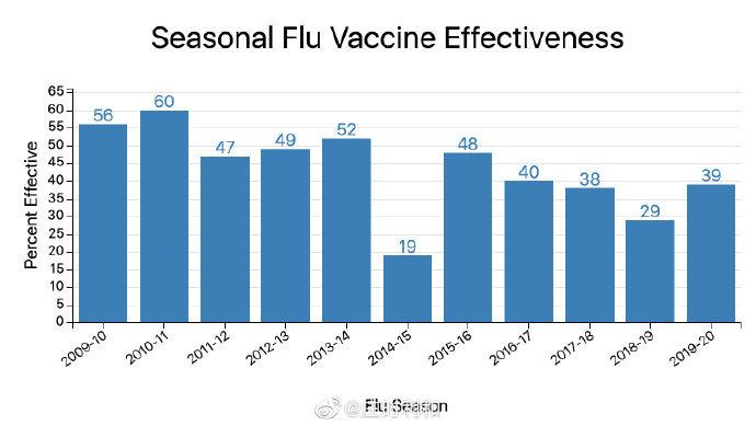 和大家聊聊新冠疫苗的有效率